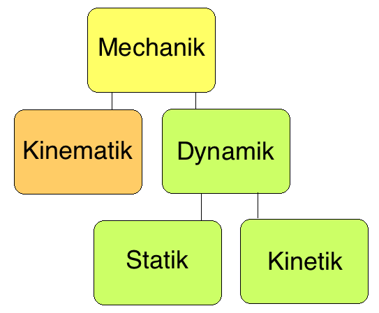 Berblick for Statik mechanik