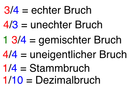 Brucharten - www.mein-lernen.at