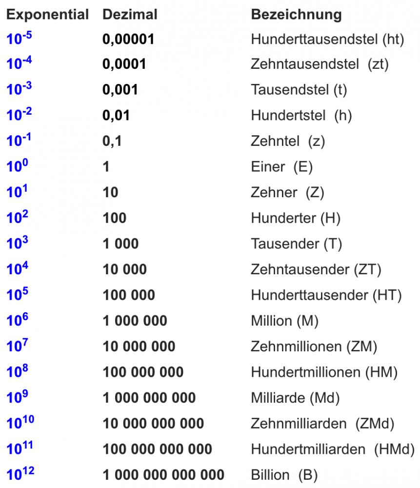 Zehnerpotenzen - www.mein-lernen.at